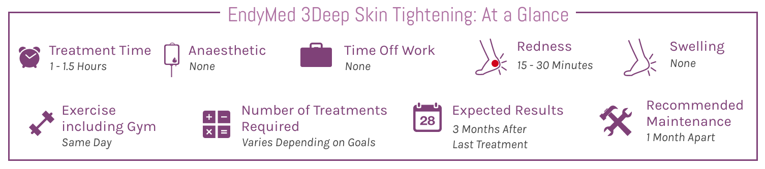 EndyMed Pro 3DEEP Skin Tightening At A Glance