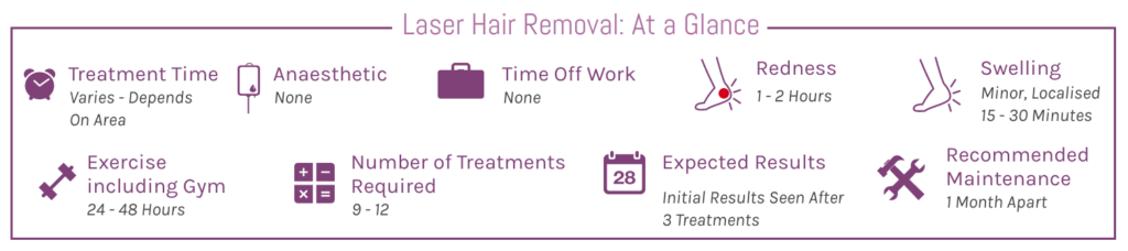 LASER Hair Removal At A Glance